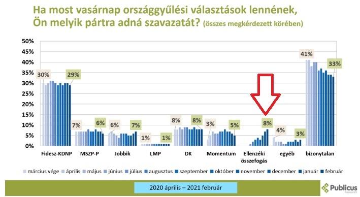 Nem jött be a gyurcsányozás a Fidesznek, félmillióval több szavazója van az ellenzéknek, most megnyerné a választást