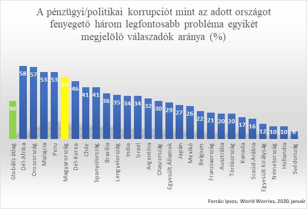 A magyarok fele aggódik a korrupció miatt